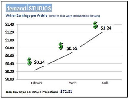 demand-studios