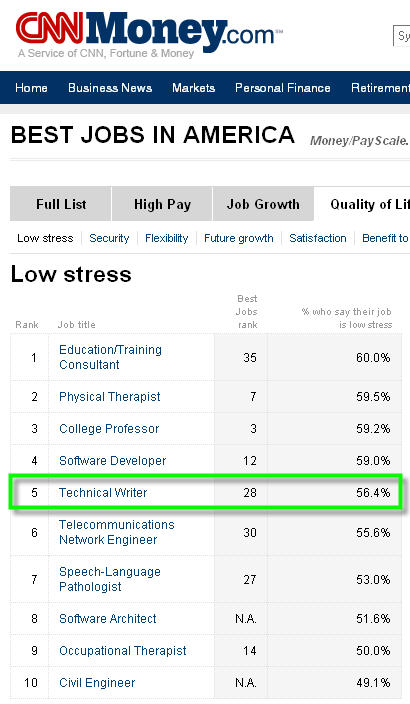 """""""Technical Writing is one of the Best Jobs in America today"""" (CNN)"""