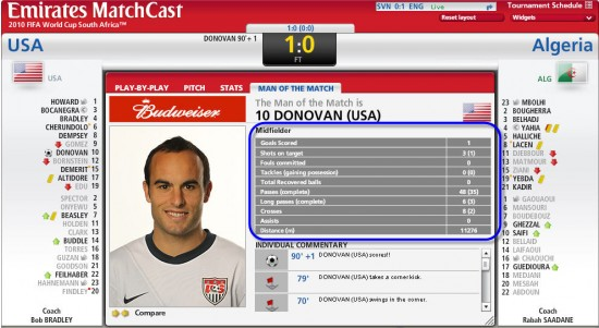 Information Design - FIFA 2010 World Soccer Cup MatchCast