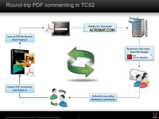 "FrameMaker 9 and TCS2 offer ""Shared Review"" of Technical Documents"