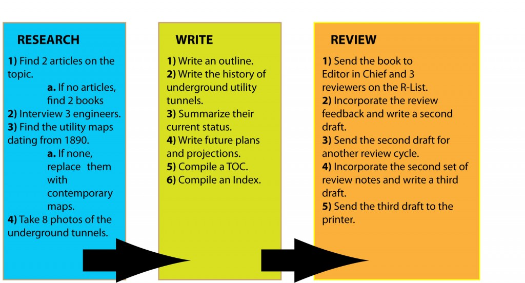 write block pattern essay Two patterns for comparison/contrast essays comparison and contrast is a common logical structure for many essay patterns that are frequently employed: block.