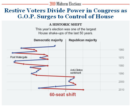 Information Design – Historic Shift in Nov 2010 USA Elections