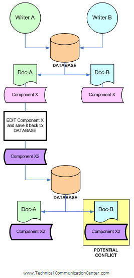 """A Source of Potential """"Component"""" Conflict in a Multi-User Structured Authoring Environment"""