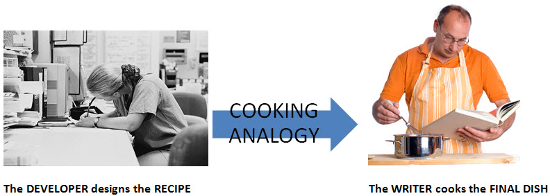 WebWorks ePublisher Cooking Analogy