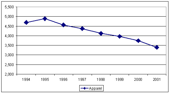 Consumption of Fiber by U.S. Apparel Industry, 1994-2001