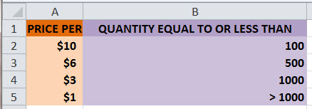 How to Calculate Quantity Discount Price for Bulk Purchases with MS Excel NESTED IF Function