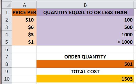 How to Calculate Quantity Discount Price for Bulk Purchases with MS Excel NESTED IF Function 2