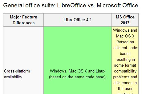 Compare MS Office with LibreOffice