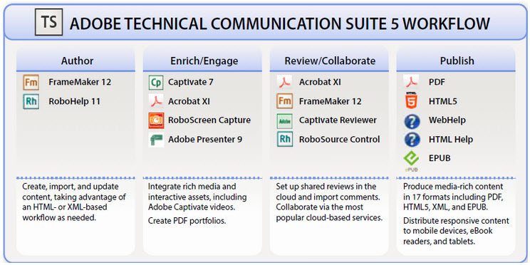 features of technical communication