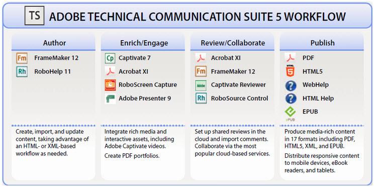 TCS5 Workflow