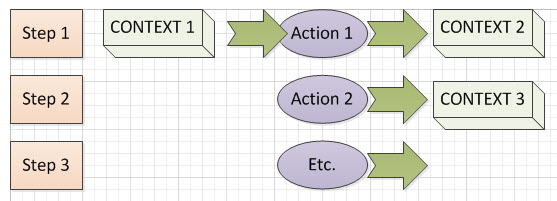How to Write About Changing Contexts in Procedural Task Steps