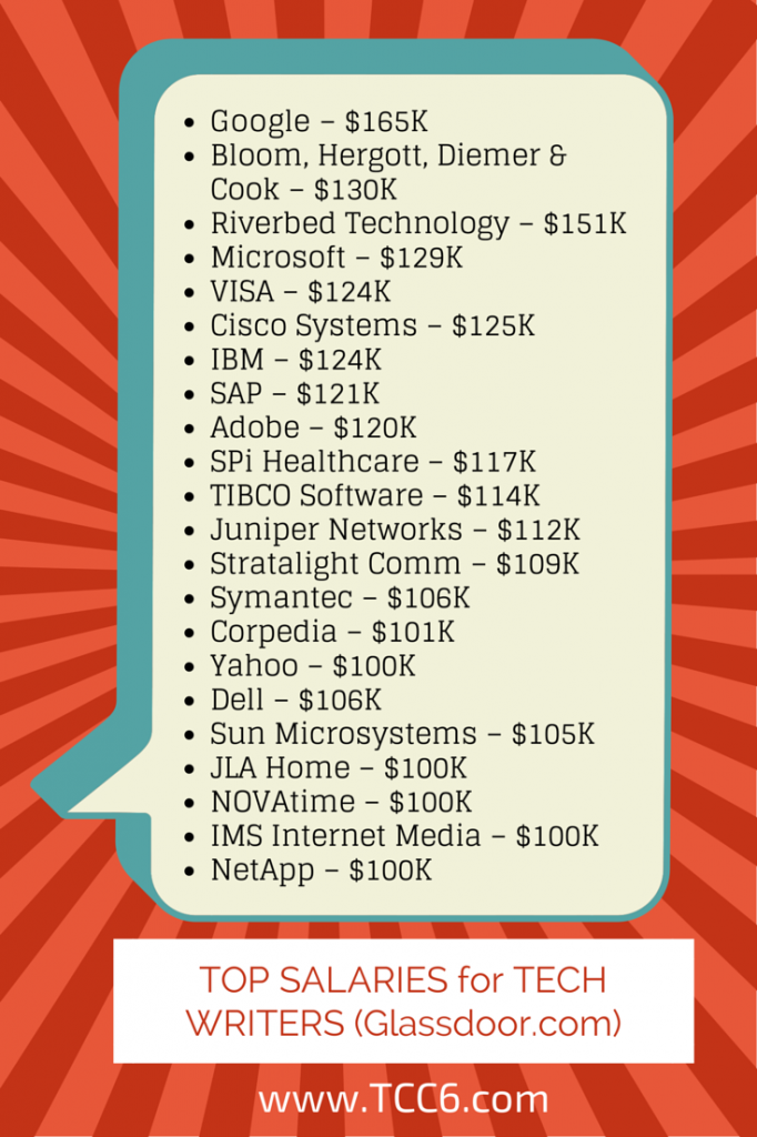 Top Salaries for Technical Writers
