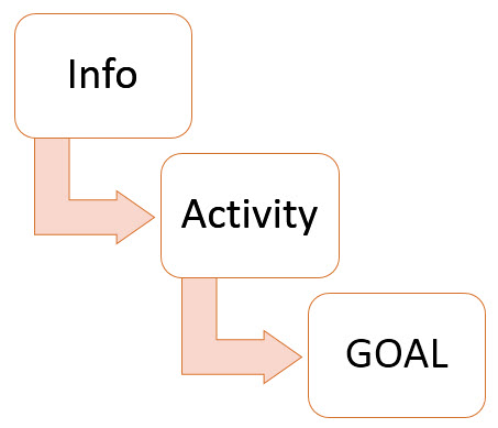 Goal-Focused Technical Document Structure