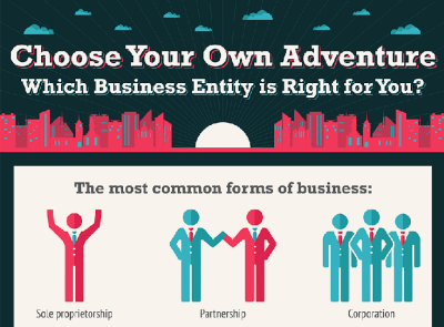 INFOGRAPHICS – Which Business Entity is Right for You?