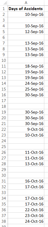 How to Count the Number of Days with an Incident and Chart with Running Averages in MS Excel