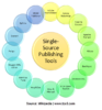 INFOGRAPHICS: Single-Source Publishing Tools
