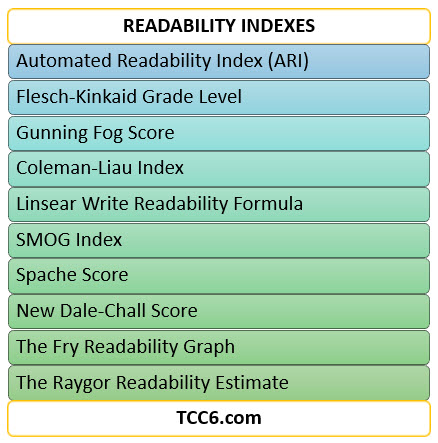 INFOGRAPHICS: Readability Indexes